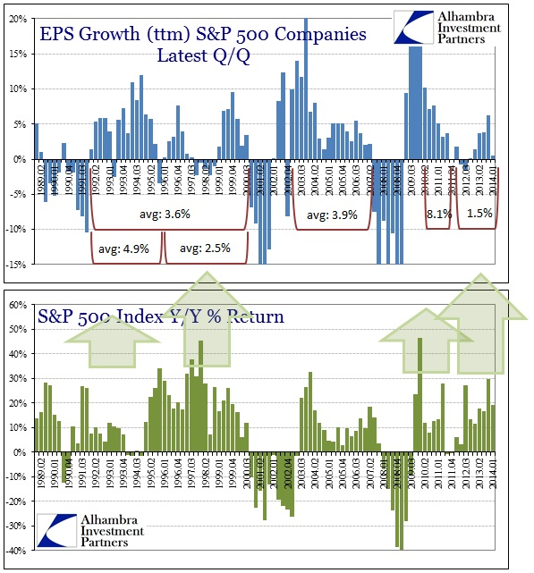 ABOOK June 2014 SP500 EPS ttm Returns