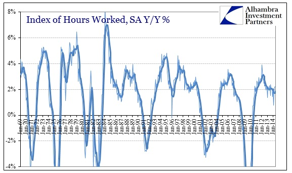 ABOOK Jul 2014 Weekly Earns Hours Index