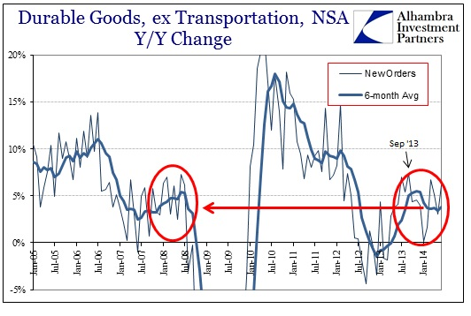 ABOOK July 2014 Durable Goods Recent