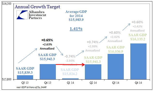 ABOOK July 2014 GDP Revised 5