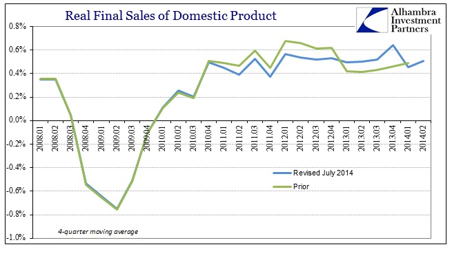 ABOOK July 2014 GDP Revisions Real Final Sales 4MA