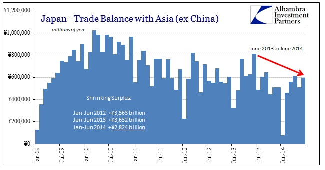 ABOOK July 2014 Japan Trade Balance Asia