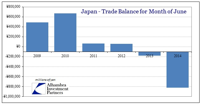 ABOOK July 2014 Japan Trade Balance June
