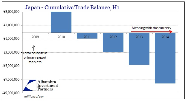 ABOOK July 2014 Japan Trade Balance YTD