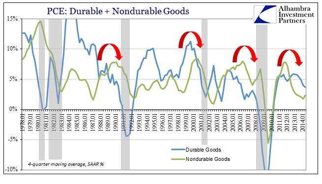 ABOOK July 2014 More GDP PCE Goods YY