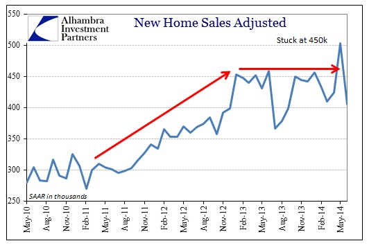 ABOOK July 2014 New Home Sales SAAR