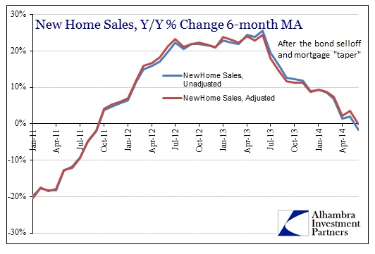 ABOOK July 2014 New Home Sales YY 6MA