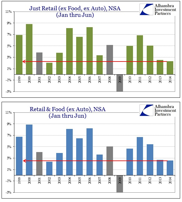 ABOOK July 2014 Retail Sales Yearly Comp