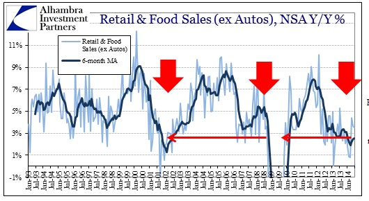 ABOOK July 2014 Retail Sales ex Autos