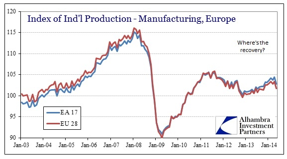 ABOOK Aug 2014 Absence of Contraction Europe Indl Prod