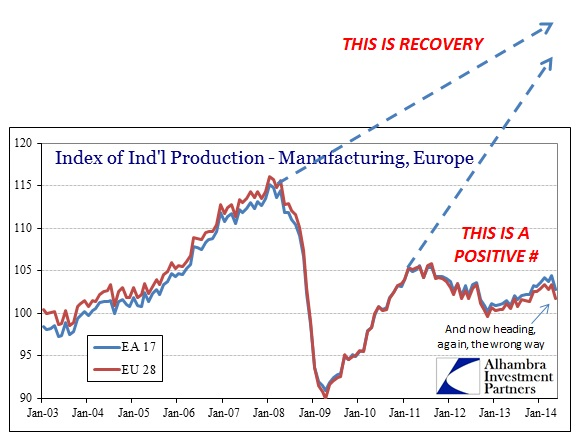 ABOOK Aug 2014 Absence of Contraction Europe Recovery