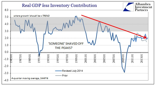 ABOOK Aug 2014 Absence of Contraction US GDP Trend