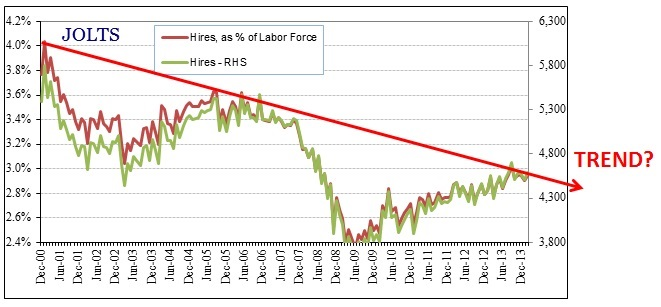 ABOOK Aug 2014 Absence of Contraction US JOLTS