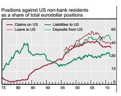 ABOOK Aug 2014 Bubbles BIS Eurodollars