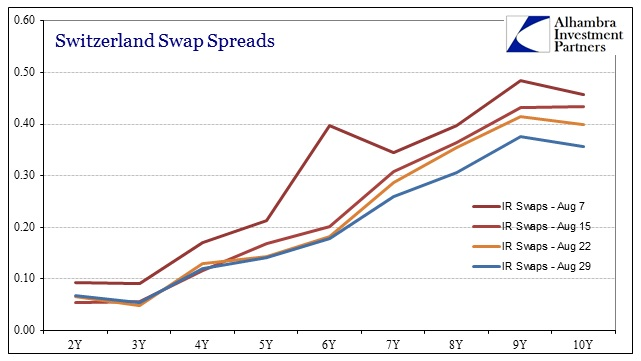 ABOOK Aug 2014 Europe Swiss Swap Spreads