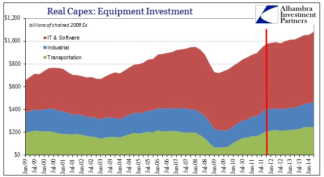 ABOOK Aug 2014 GDP Recovery Capex Combined