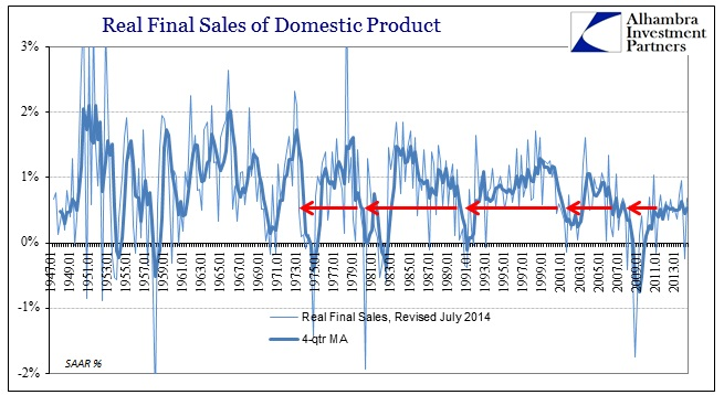 ABOOK Aug 2014 GDP Recovery Real Final Sales