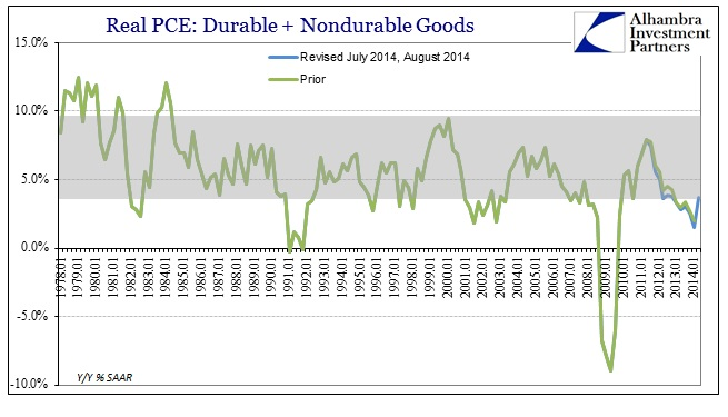 ABOOK Aug 2014 GDP Recovery Real PCE Components Combined