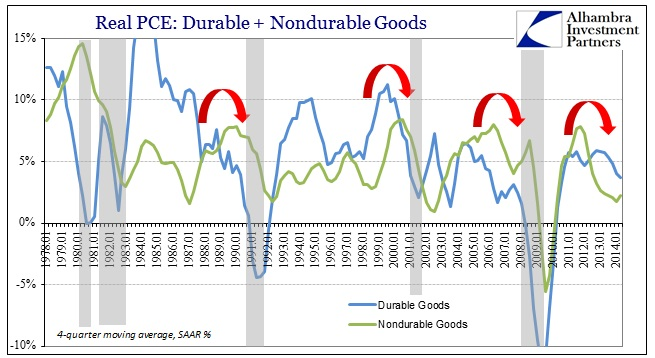 ABOOK Aug 2014 GDP Recovery Real PCE Components