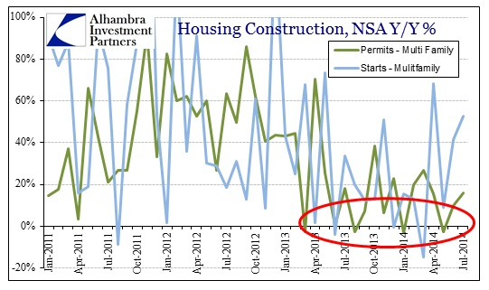 ABOOK Aug 2014 Housing Constr Multi NSA YY