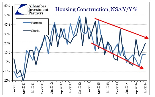 ABOOK Aug 2014 Housing Constr NSA YY