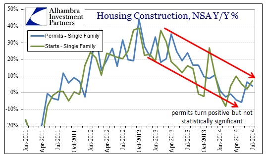 ABOOK Aug 2014 Housing Constr Single NSA YY