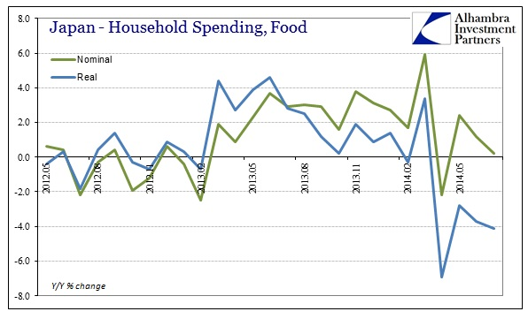 ABOOK Aug 2014 Japan HH Spending Food