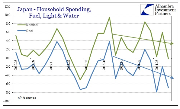 ABOOK Aug 2014 Japan HH Spending Fuel etc