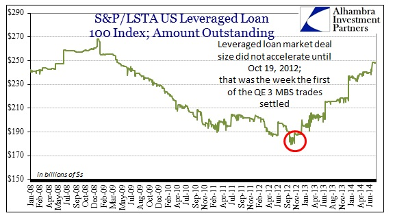 ABOOK Aug 2014 Leverage Loans Amt Oustanding