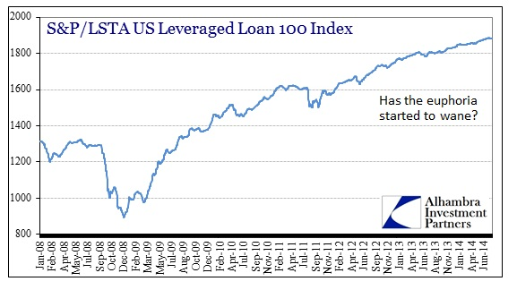 ABOOK Aug 2014 Leverage Loans Index