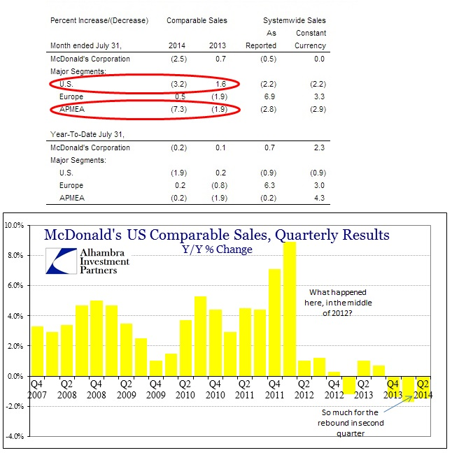 ABOOK Aug 2014 McD July Sales