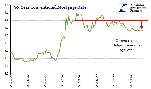 ABOOK Aug 2014 Mortgages Rate