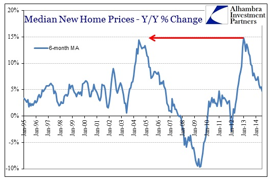 ABOOK Aug 2014 New Homes Median Prices YY MA