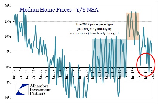ABOOK Aug 2014 New Homes Median Prices