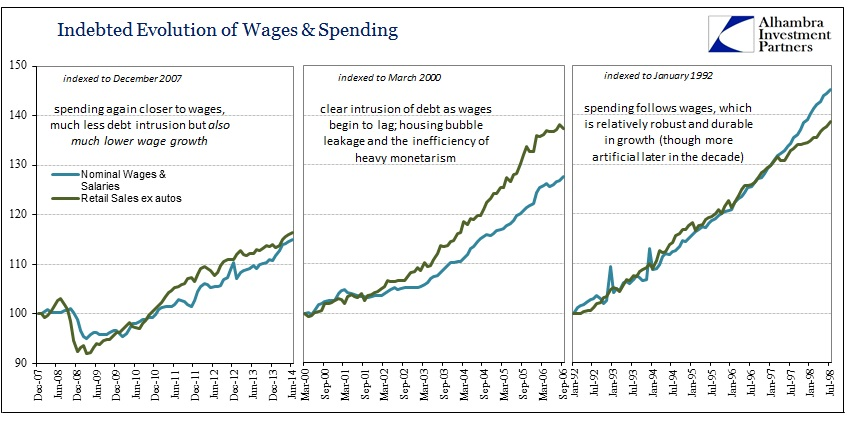 ABOOK Aug 2014 Real Retail Wages & Spending
