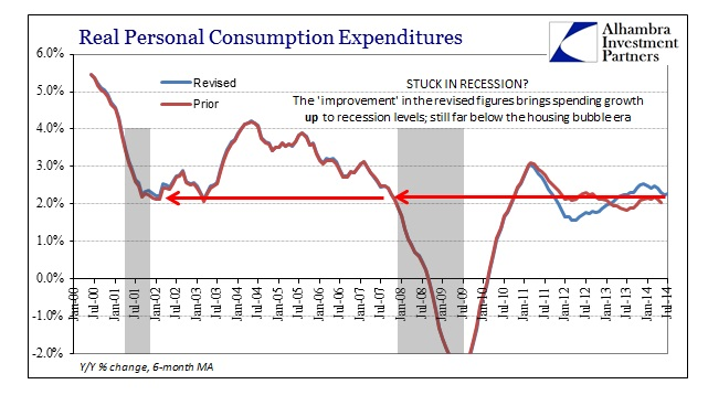 ABOOK Sept 2014 DPI Real PCE Recession