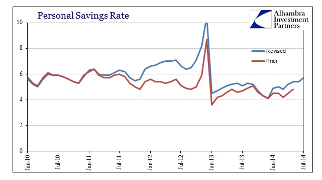ABOOK Sept 2014 DPI Savings Rate
