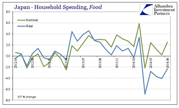 ABOOK Sept 2014 Japan HH Spending Food