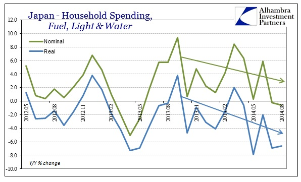 ABOOK Sept 2014 Japan HH Spending Fuel Water Light