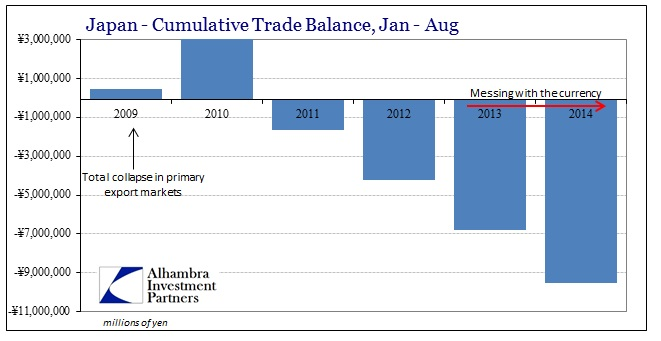 ABOOK Sept 2014 Japan Trade Deficit Cumulative