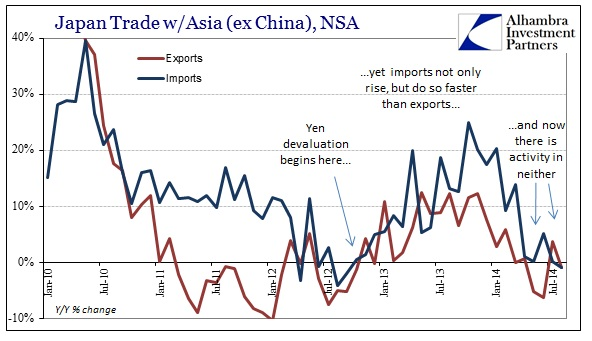 ABOOK Sept 2014 Japan Trade Deficit YY Asia ex China