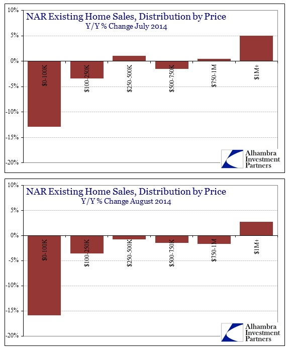 ABOOK Sept 2014 NAR Price Distr