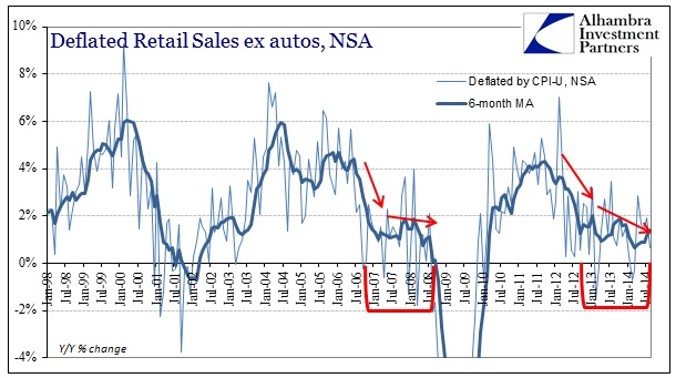 ABOOK Sept 2014 Retail Sales Deflated CPIU
