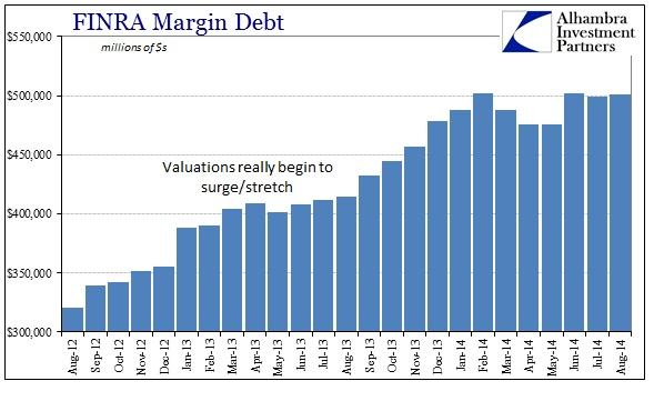 ABOOK Sept 2014 Valuations Margin Debt