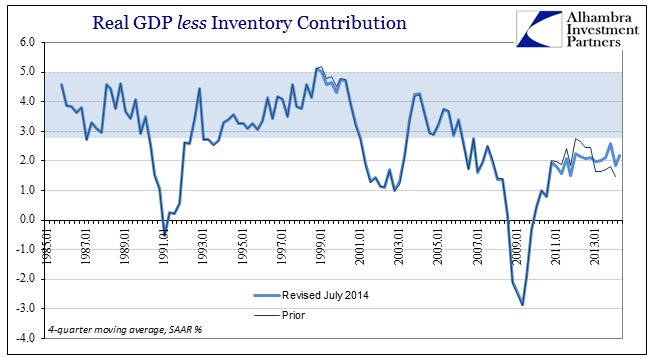 ABOOK Sept 2014 Wholesale GDP less Inventory