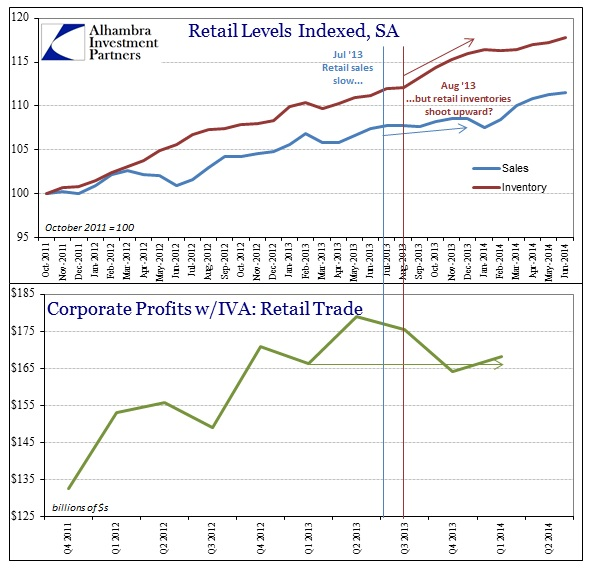 ABOOK Sept 2014 Wholesale Retail Sale Inv Index Profits