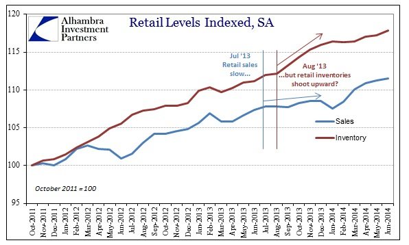 ABOOK Sept 2014 Wholesale Retail Sale Inv Index