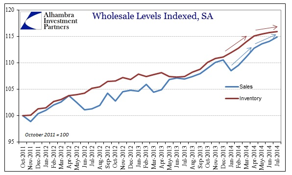 ABOOK Sept 2014 Wholesale Sales Inv Index