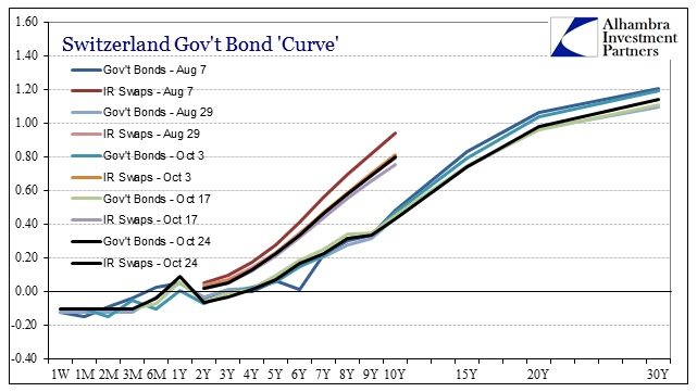 ABOOK Oct 2014 Europe Credit Swiss Curve