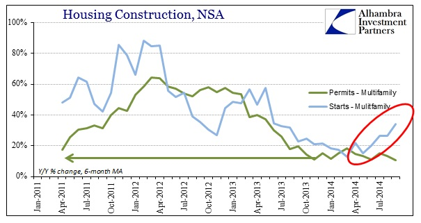 ABOOK Oct 2014 Housing Constr Multi YY Avgs